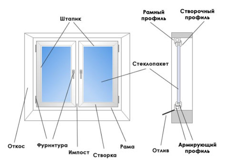 Алюминиевые системы Provedal